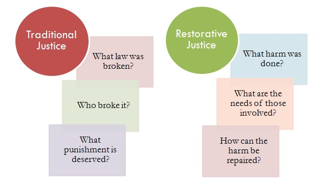 traditional vs. restorative